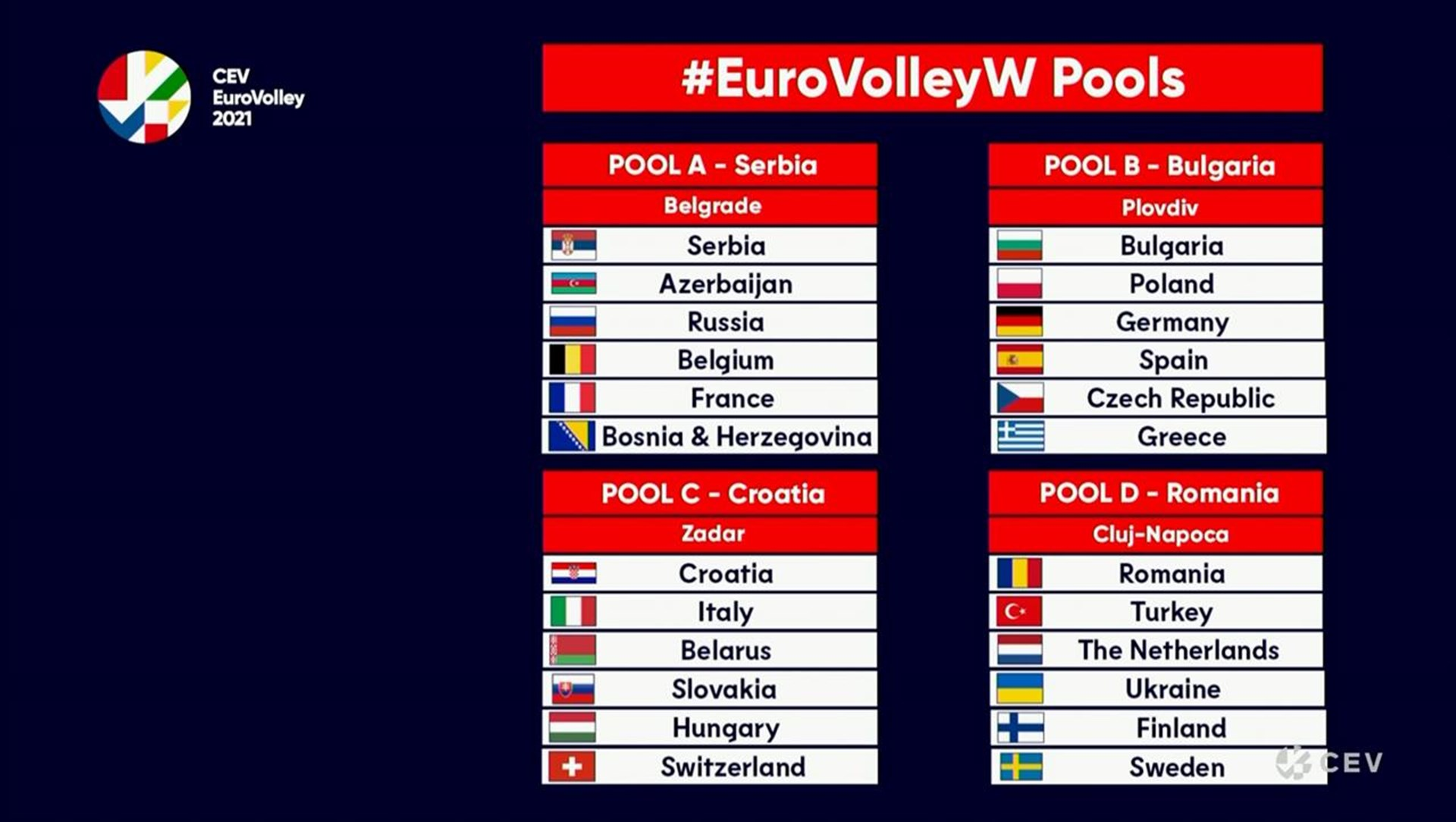 EuroVolleyW pools confirmed following DOL at iconic Belgrade City Hall |  EuroVolley